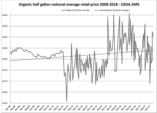 Organic Milk Pay, Feed and Retail Price Update for March
